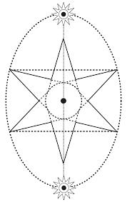 Egg-Star-Diagram